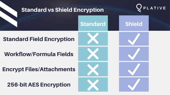 standard vs shield encryption plative